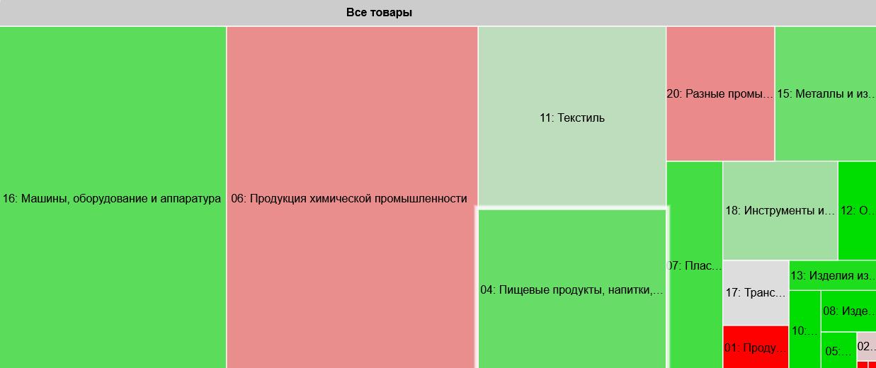 Импорт в Россию из Болгарии «Все товары» за период «Январь, 2019 — Январь, 2020».
