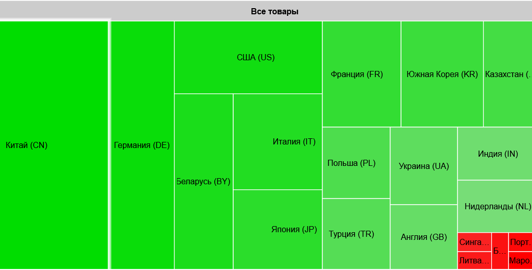 Структура импорта: